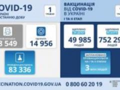 В Украине 8549 новых случая заболевания коронавирусной инфекцией